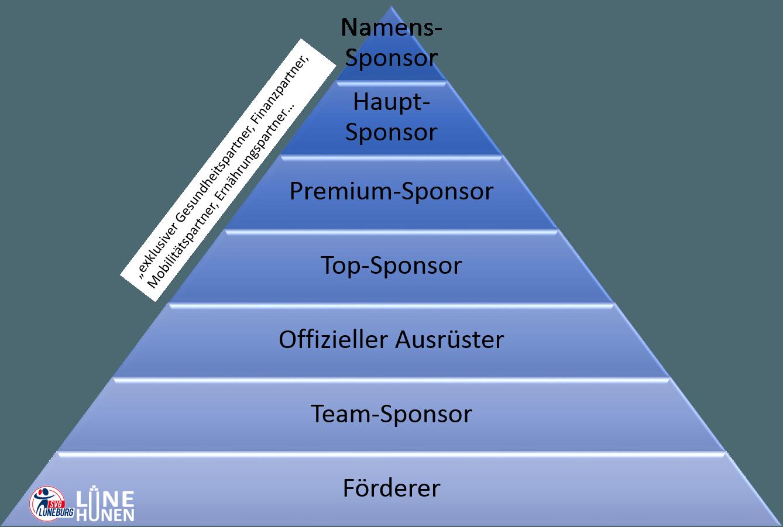 Sponsoringpyramide der SVG Lüneburg Spielbetriebs GmbH